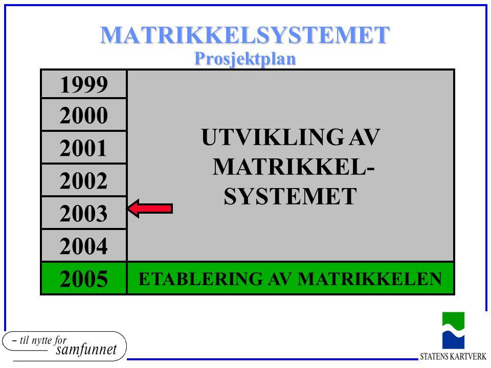 2000 MATRIKKELSYSTEMET Prosjektplan 2004 2002 2001 2005 1999 UTVIKLING AV MATRIKKEL- SYSTEMET 2003 ETABLERING AV MATRIKKELEN