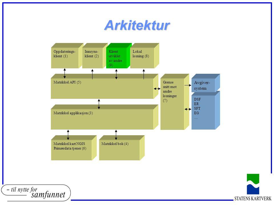 Arkitektur Matrikkel API (5) Oppdaterings klient (1) Matrikkel kart NGIS Primærdata tjener (6) Matrikkel applikasjon (3) Grense snitt mot andre løsn