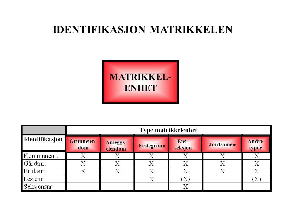 IDENTIFIKASJON MATRIKKELEN MATRIKKEL- ENHET Grunneien- dom Anleggs- eiendom Festegrunn Eier- seksjon Jordsameie Andre typer