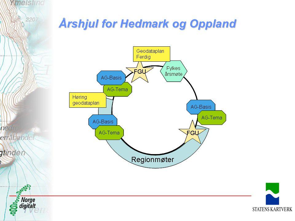 Årshjul for Hedmark og Oppland