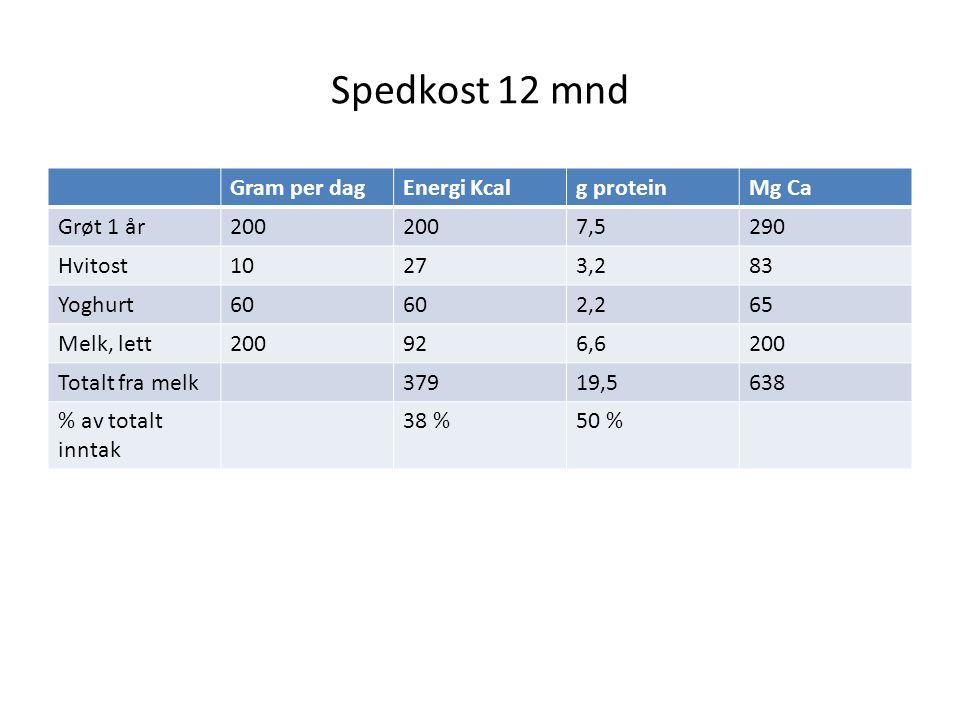 Spedkost 12 mnd Gram per dagEnergi Kcalg proteinMg Ca Grøt 1 år200 7,5290 Hvitost10273,283 Yoghurt60 2,265 Melk, lett200926,6200 Totalt fra melk37919,