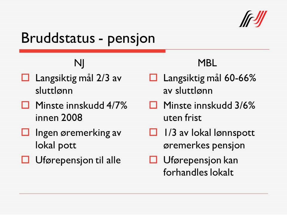 Bruddstatus - pensjon NJ  Langsiktig mål 2/3 av sluttlønn  Minste innskudd 4/7% innen 2008  Ingen øremerking av lokal pott  Uførepensjon til alle MBL  Langsiktig mål 60-66% av sluttlønn  Minste innskudd 3/6% uten frist  1/3 av lokal lønnspott øremerkes pensjon  Uførepensjon kan forhandles lokalt