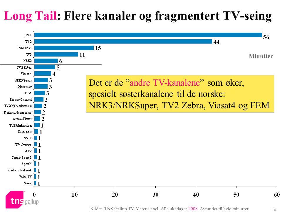 10 Long Tail: Flere kanaler og fragmentert TV-seing Kilde: TNS Gallup TV-Meter Panel. Alle ukedager 2008. Avrundet til hele minutter. Minutter Det er