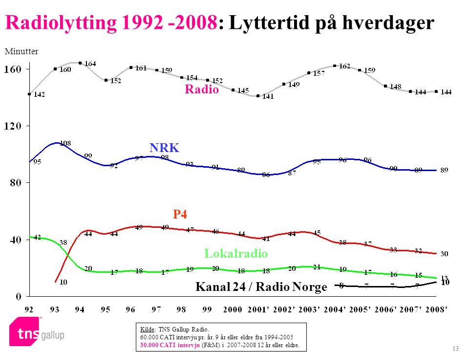 13 Radio NRK P4 Lokalradio Minutter Kanal 24 / Radio Norge Radiolytting 1992 -2008: Lyttertid på hverdager Kilde: TNS Gallup Radio.