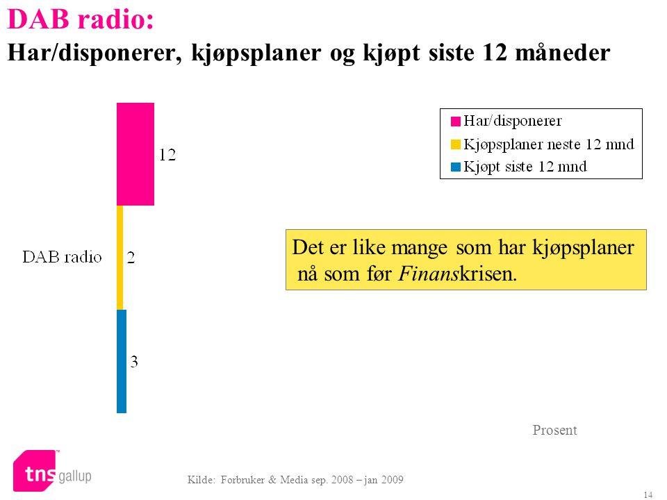 14 DAB radio: Har/disponerer, kjøpsplaner og kjøpt siste 12 måneder Prosent Kilde: Forbruker & Media sep.