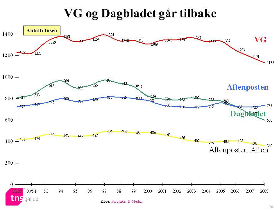 20 VG og Dagbladet går tilbake Kilde: Forbruker & Media. Antall i tusen