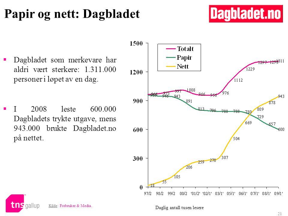 21  Dagbladet som merkevare har aldri vært sterkere: 1.311.000 personer i løpet av en dag.
