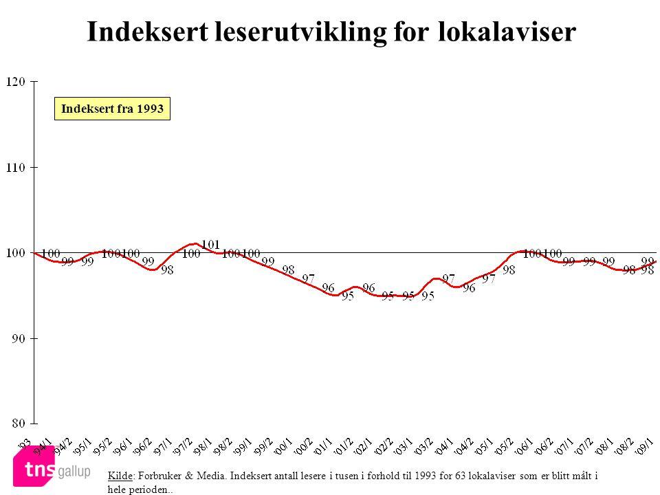 Indeksert leserutvikling for lokalaviser Kilde: Forbruker & Media.