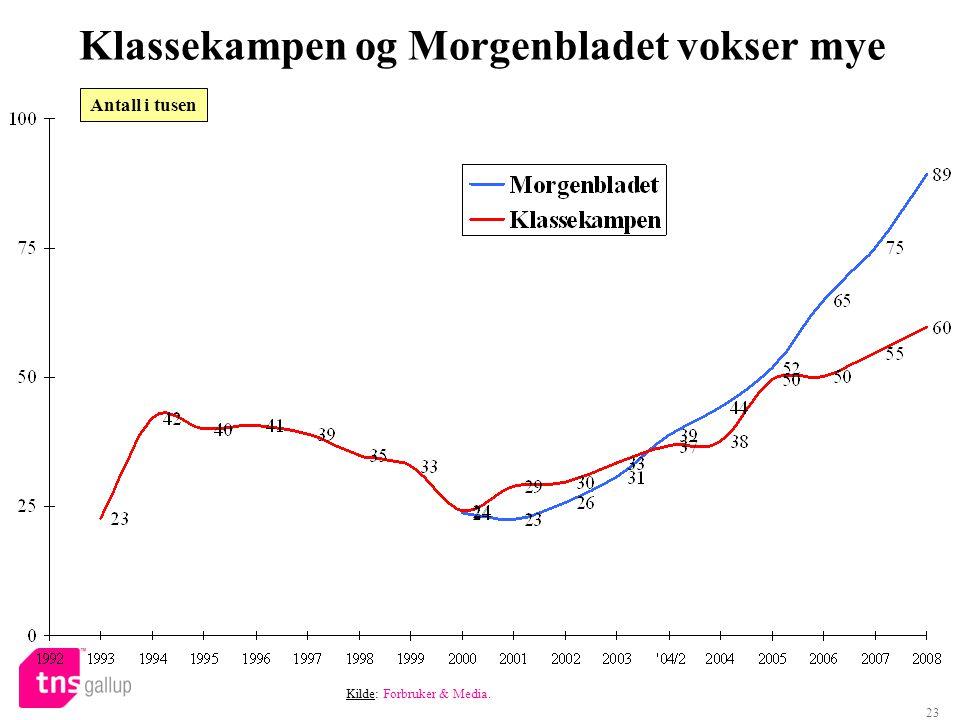 23 Klassekampen og Morgenbladet vokser mye Kilde: Forbruker & Media. Antall i tusen