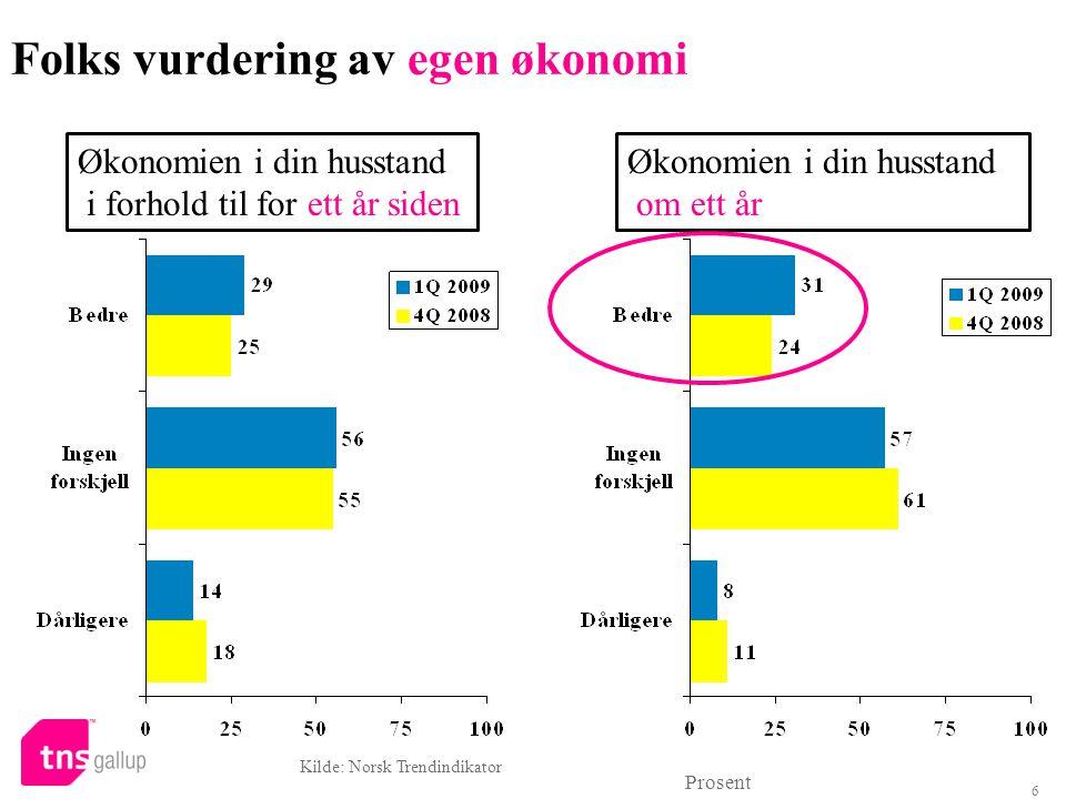 6 Folks vurdering av egen økonomi Prosent Kilde: Norsk Trendindikator Økonomien i din husstand i forhold til for ett år siden Økonomien i din husstand om ett år