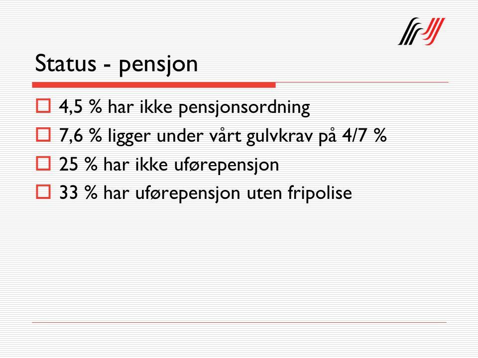 Status - pensjon  4,5 % har ikke pensjonsordning  7,6 % ligger under vårt gulvkrav på 4/7 %  25 % har ikke uførepensjon  33 % har uførepensjon uten fripolise