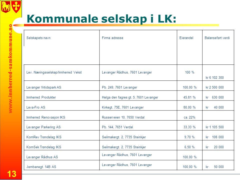 www.innherred-samkommune.no 13 Kommunale selskap i LK: Selskapets navnFirma adresseEierandelBalanseført verdi Lev. Næringsselskap/Innherred VekstLevan