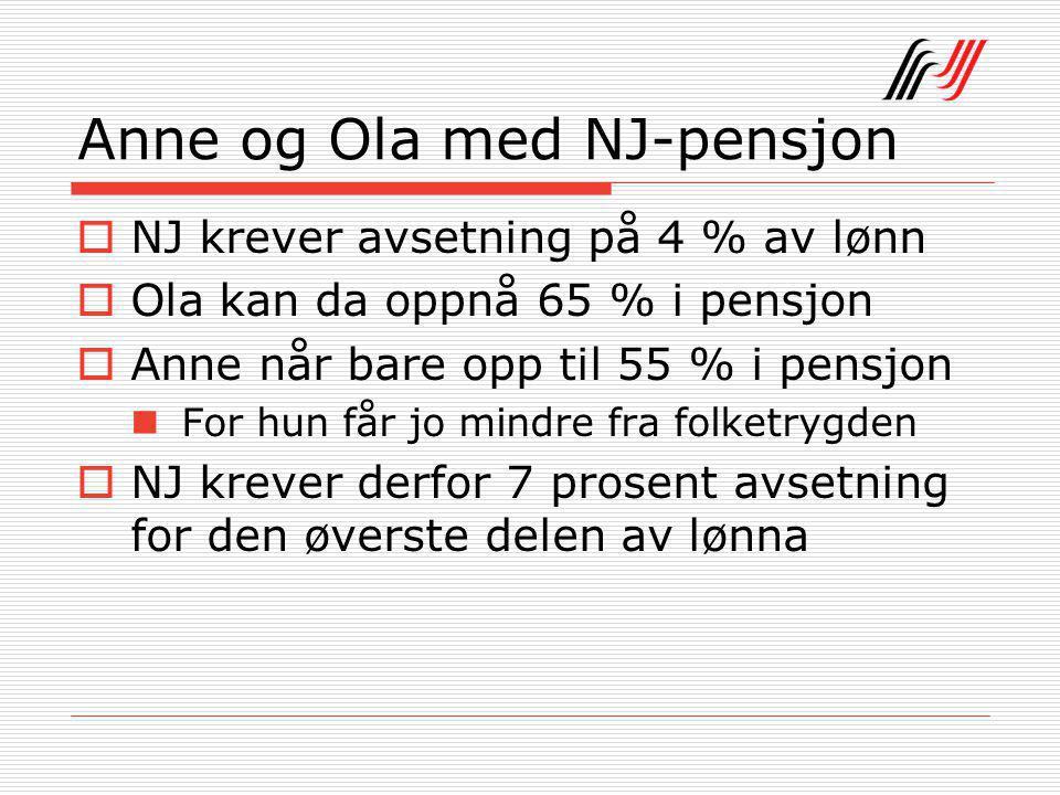 Anne og Ola med NJ-pensjon  NJ krever avsetning på 4 % av lønn  Ola kan da oppnå 65 % i pensjon  Anne når bare opp til 55 % i pensjon For hun får jo mindre fra folketrygden  NJ krever derfor 7 prosent avsetning for den øverste delen av lønna