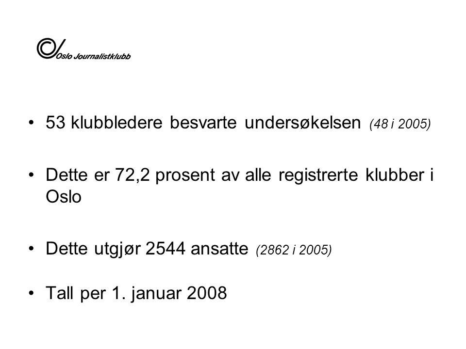 53 klubbledere besvarte undersøkelsen (48 i 2005) Dette er 72,2 prosent av alle registrerte klubber i Oslo Dette utgjør 2544 ansatte (2862 i 2005) Tal