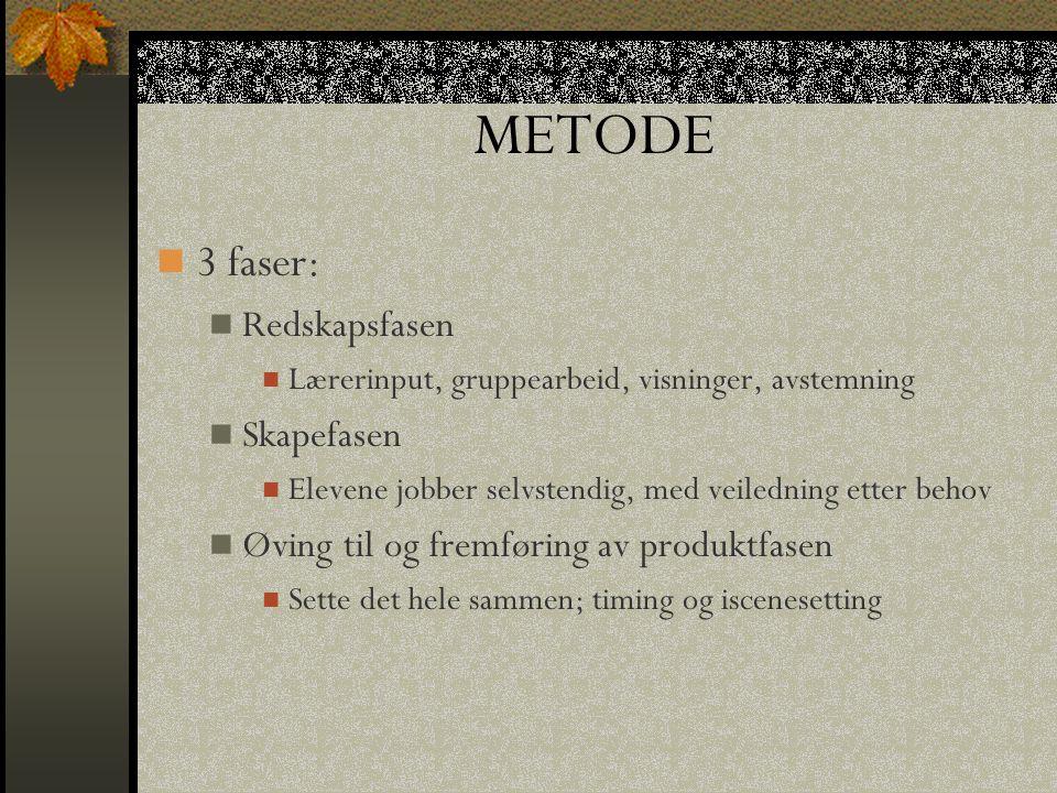 METODE 3 faser: Redskapsfasen Lærerinput, gruppearbeid, visninger, avstemning Skapefasen Elevene jobber selvstendig, med veiledning etter behov Øving til og fremføring av produktfasen Sette det hele sammen; timing og iscenesetting