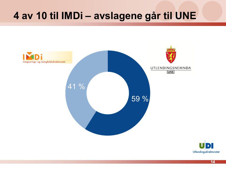 14 4 av 10 til IMDi – avslagene går til UNE