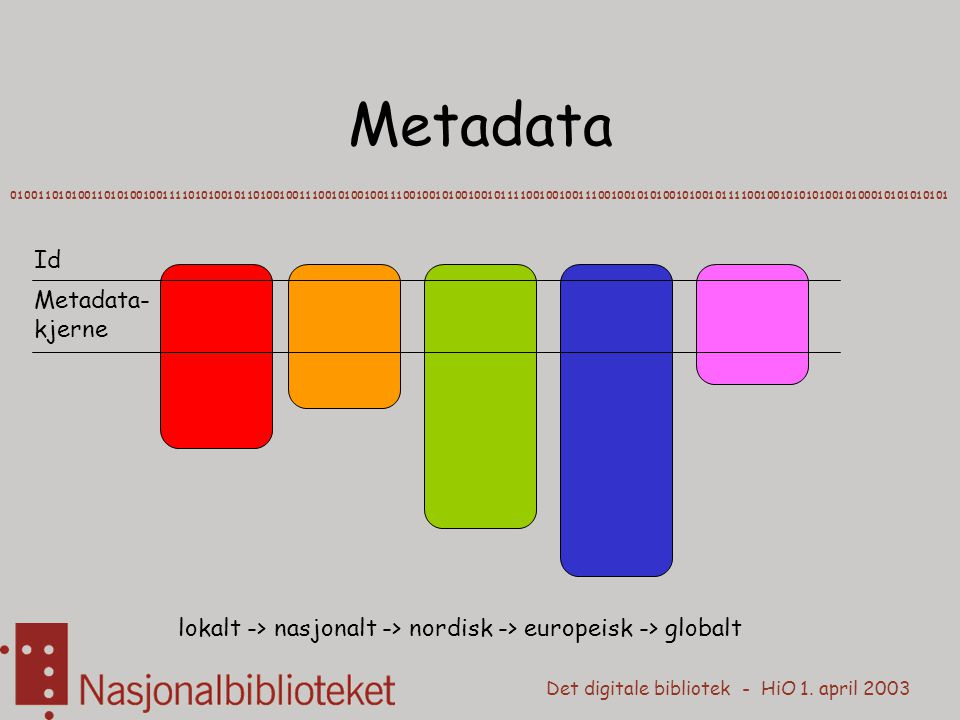 Det digitale bibliotek - HiO 1. april 2003 Metadata 01001101010011010100100111101010010110100100111001010010011100100101001001011110010010011100100101