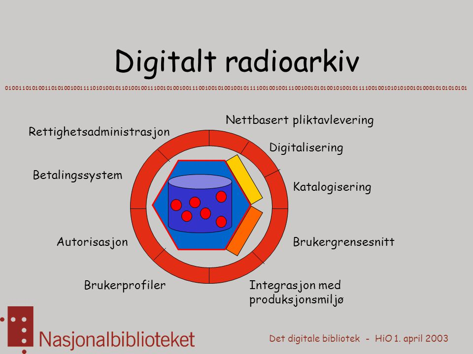 Det digitale bibliotek - HiO 1. april 2003 Digitalt radioarkiv 010011010100110101001001111010100101101001001110010100100111001001010010010111100100100