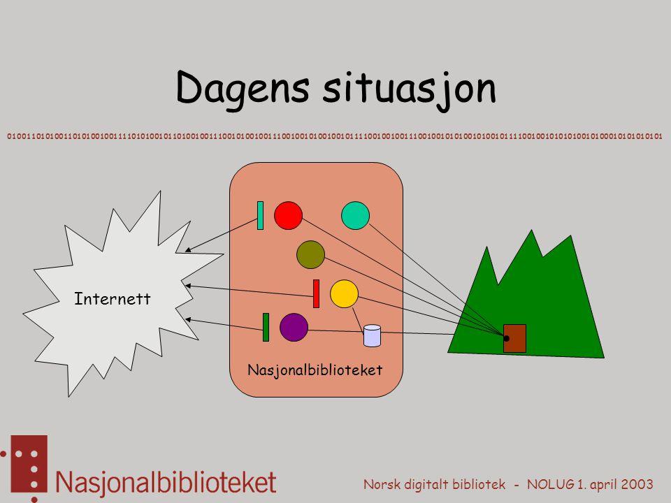 Norsk digitalt bibliotek - NOLUG 1. april 2003 Dagens situasjon 01001101010011010100100111101010010110100100111001010010011100100101001001011110010010