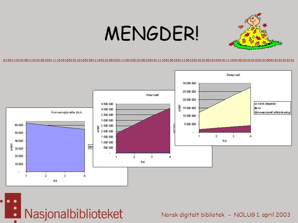 Norsk digitalt bibliotek - NOLUG 1. april 2003 MENGDER! 0100110101001101010010011110101001011010010011100101001001110010010100100101111001001001110010