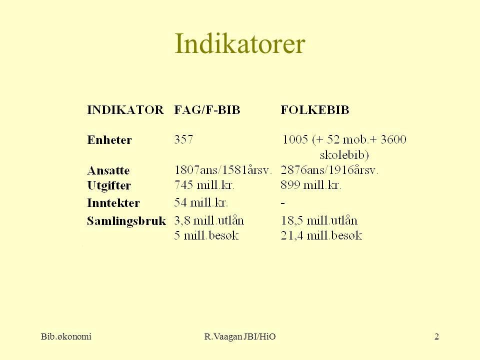Bib.økonomiR.Vaagan JBI/HiO2 Indikatorer