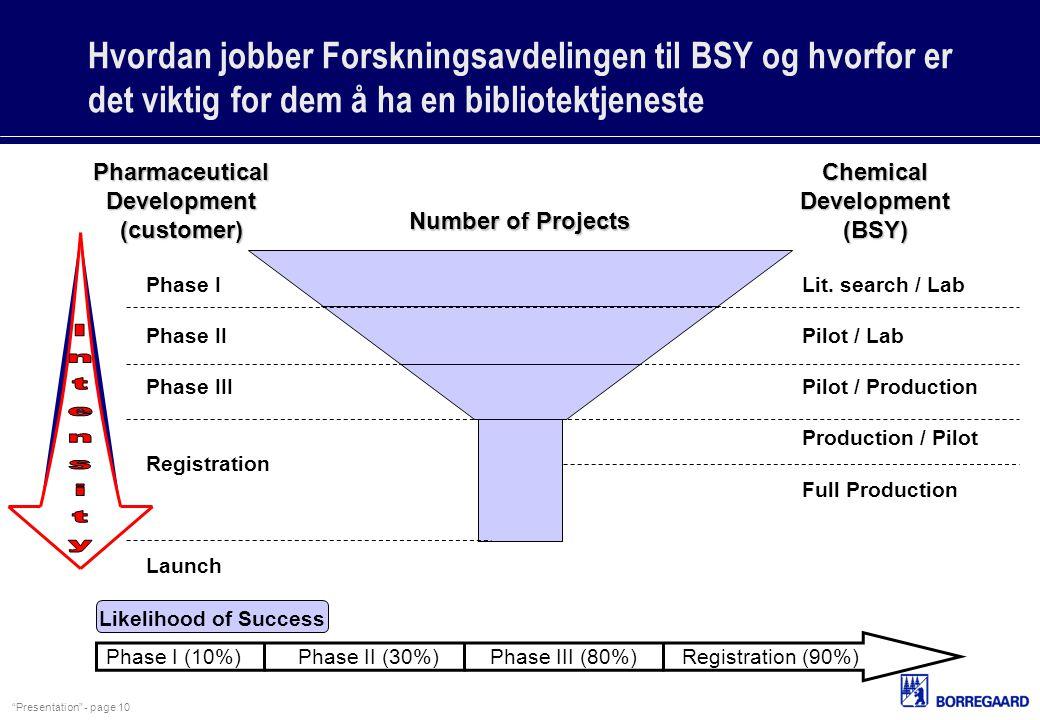 """""""Presentation"""" - page 10 Hvordan jobber Forskningsavdelingen til BSY og hvorfor er det viktig for dem å ha en bibliotektjeneste Number of Projects Pha"""