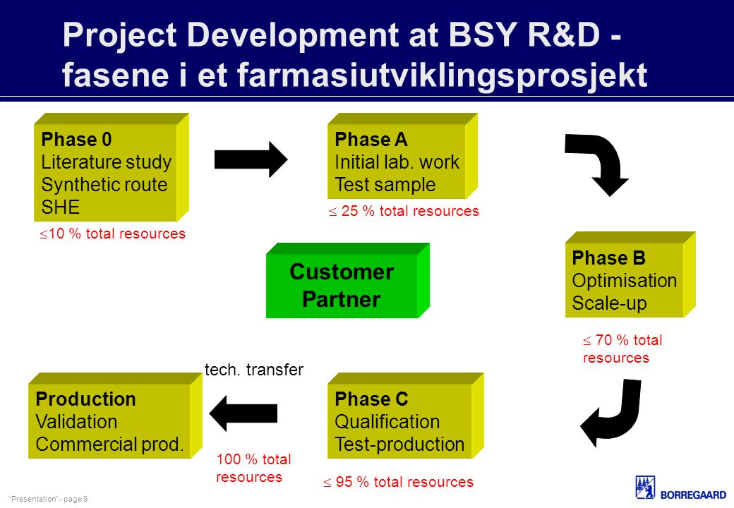"""Presentation"" - page 9 Project Development at BSY R&D - fasene i et farmasiutviklingsprosjekt Phase 0 Literature study Synthetic route SHE Phase A In"