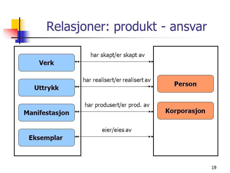19 Verk Relasjoner: produkt - ansvar Uttrykk Manifestasjon Eksemplar Korporasjon Person har skapt/er skapt av har realisert/er realisert av har produs
