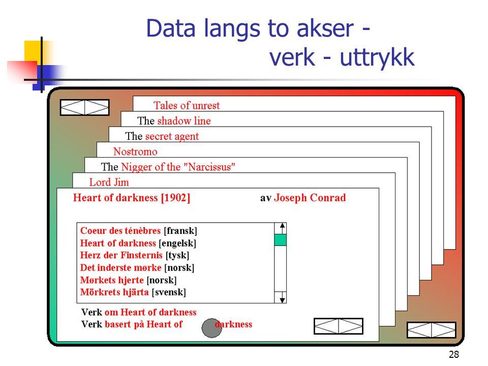 28 Data langs to akser - verk - uttrykk
