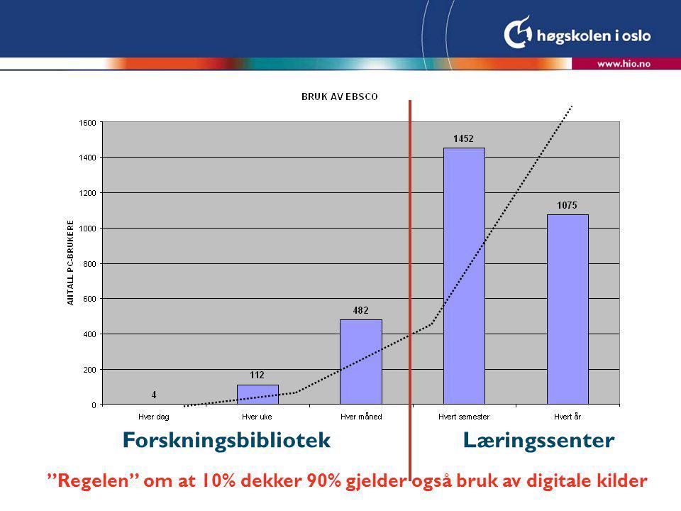Forskningsbibliotek Læringssenter Regelen om at 10% dekker 90% gjelder også bruk av digitale kilder