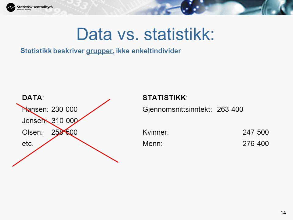 14 Statistikk beskriver grupper, ikke enkeltindivider DATA: Hansen: 230 000 Jensen: 310 000 Olsen: 258 500 etc.