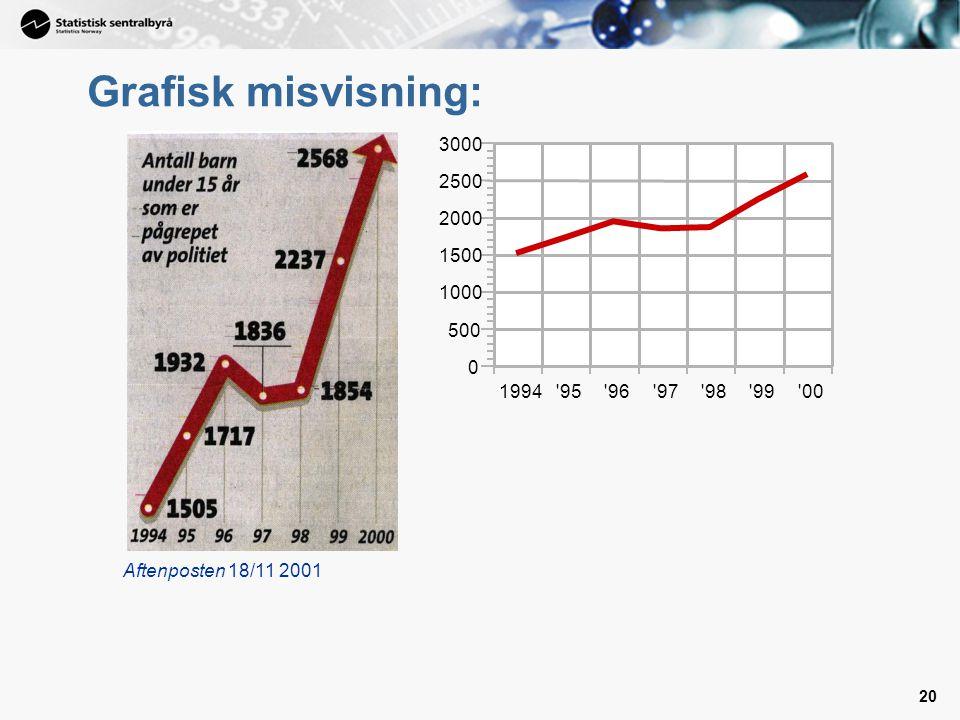 20 Grafisk misvisning: Aftenposten 18/11 2001 1994 95 96 97 98 99 00 0 500 1000 1500 2000 2500 3000