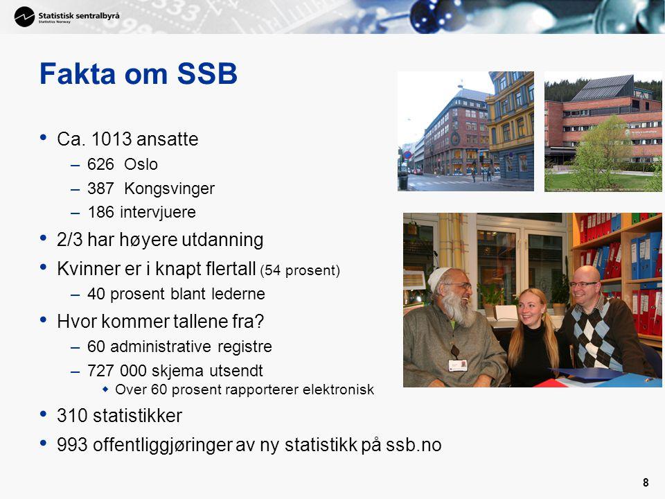 8 Fakta om SSB Ca.