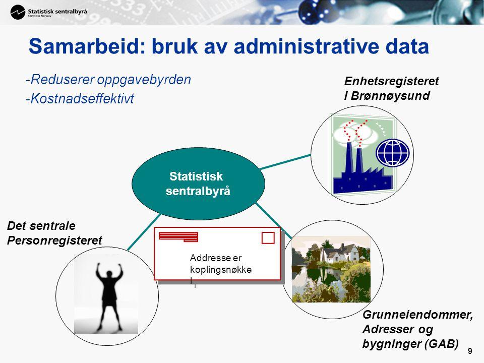 9 Samarbeid: bruk av administrative data Det sentrale Personregisteret Enhetsregisteret i Brønnøysund Grunneiendommer, Adresser og bygninger (GAB) Statistisk sentralbyrå -Reduserer oppgavebyrden -Kostnadseffektivt Addresse er koplingsnøkke l