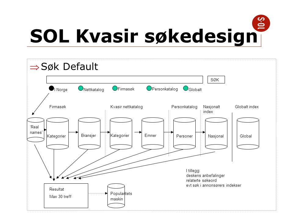 SOL Kvasir søkedesign Søk Default I NorgeGlobalt Kategorier BransjerEmner PersonerNasjonalGlobal Kategorier SØK Resultat Max 30 treff Nettkatalog Fir