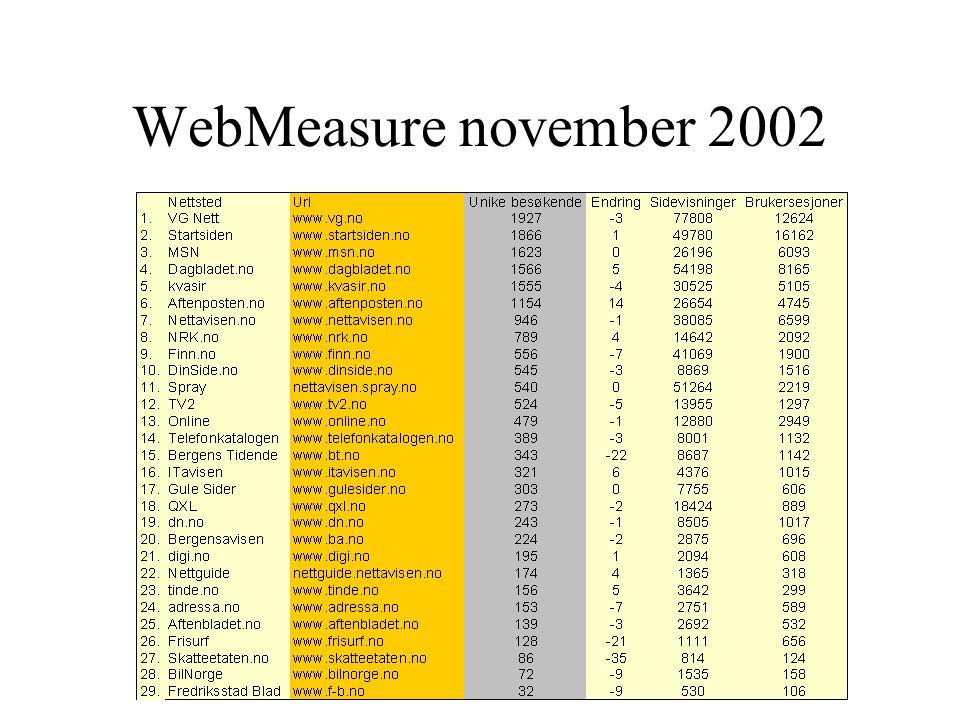 Gallup INTER TRACK Nøkkeltall november 2002 –2.673.000 personer over 13 år har tilgang til nett. –2.288.000 personer har brukt nett siste 30 dager –1.