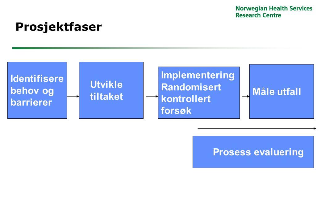 Prosjektfaser Identifisere behov og barrierer Utvikle tiltaket Implementering Randomisert kontrollert forsøk Måle utfall Prosess evaluering