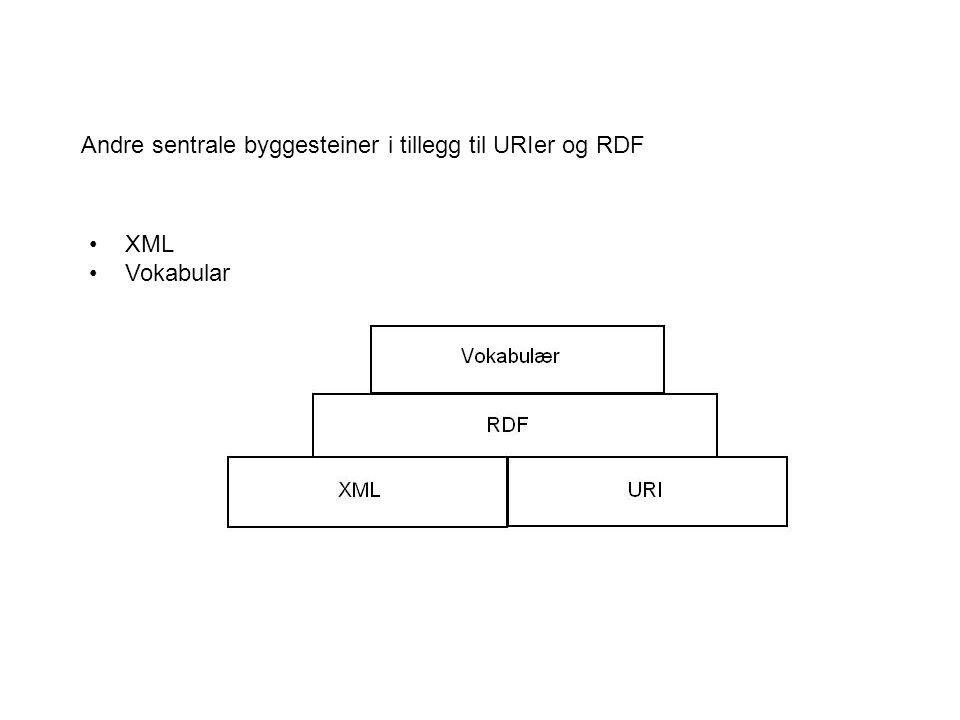 Andre sentrale byggesteiner i tillegg til URIer og RDF XML Vokabular