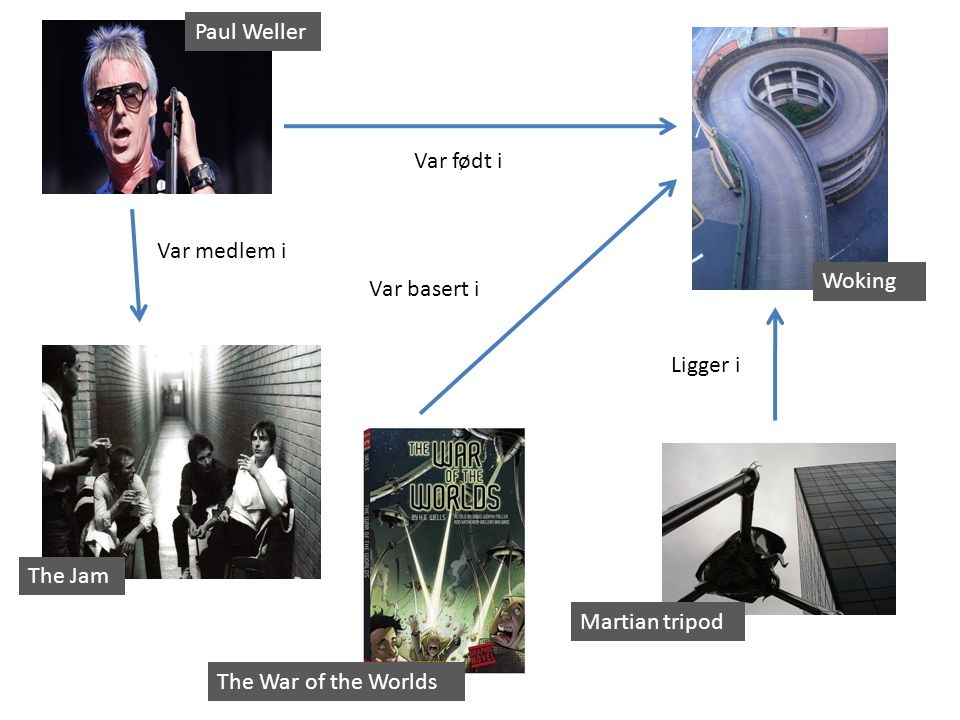 Paul Weller The Jam Var medlem i Woking Var født i Martian tripod The War of the Worlds Ligger i Var basert i
