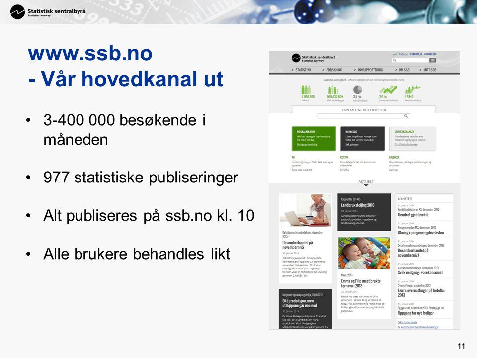 www.ssb.no - Vår hovedkanal ut 11 3-400 000 besøkende i måneden 977 statistiske publiseringer Alt publiseres på ssb.no kl. 10 Alle brukere behandles l