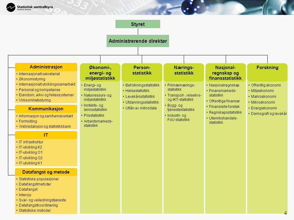 4 Energi- og miljøstatistikk Naturressurs- og miljøstatistikk Inntekts- og lønnsstatistikk Prisstatistikk Arbeidsmarkeds- statistikk Befolkningsstatis
