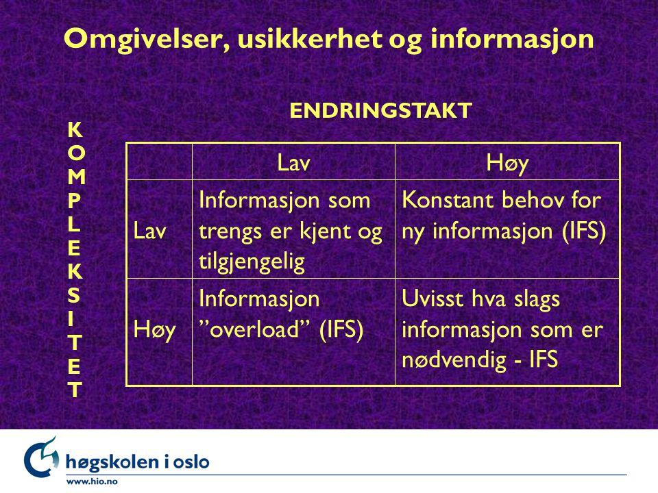 Omgivelser, usikkerhet og informasjon Uvisst hva slags informasjon som er nødvendig - IFS Informasjon overload (IFS)Høy Konstant behov for ny informasjon (IFS) Informasjon som trengs er kjent og tilgjengelig Lav HøyLav ENDRINGSTAKT KOMPLEKSITETKOMPLEKSITET