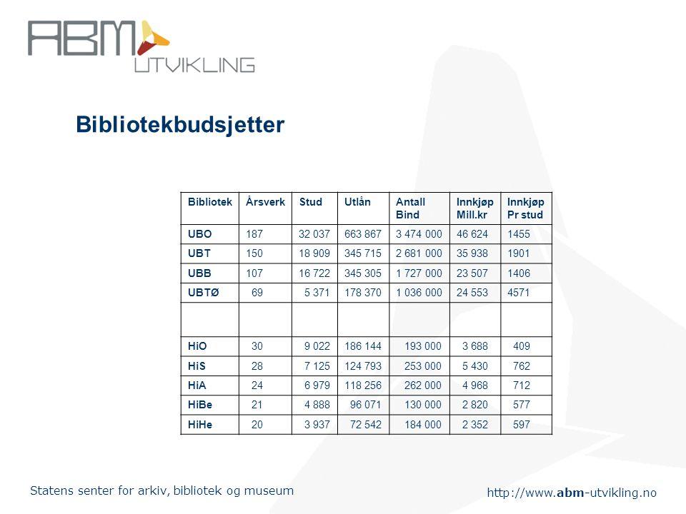 http://www.abm-utvikling.no Statens senter for arkiv, bibliotek og museum Bibliotekbudsjetter BibliotekÅrsverkStudUtlånAntall Bind Innkjøp Mill.kr Inn