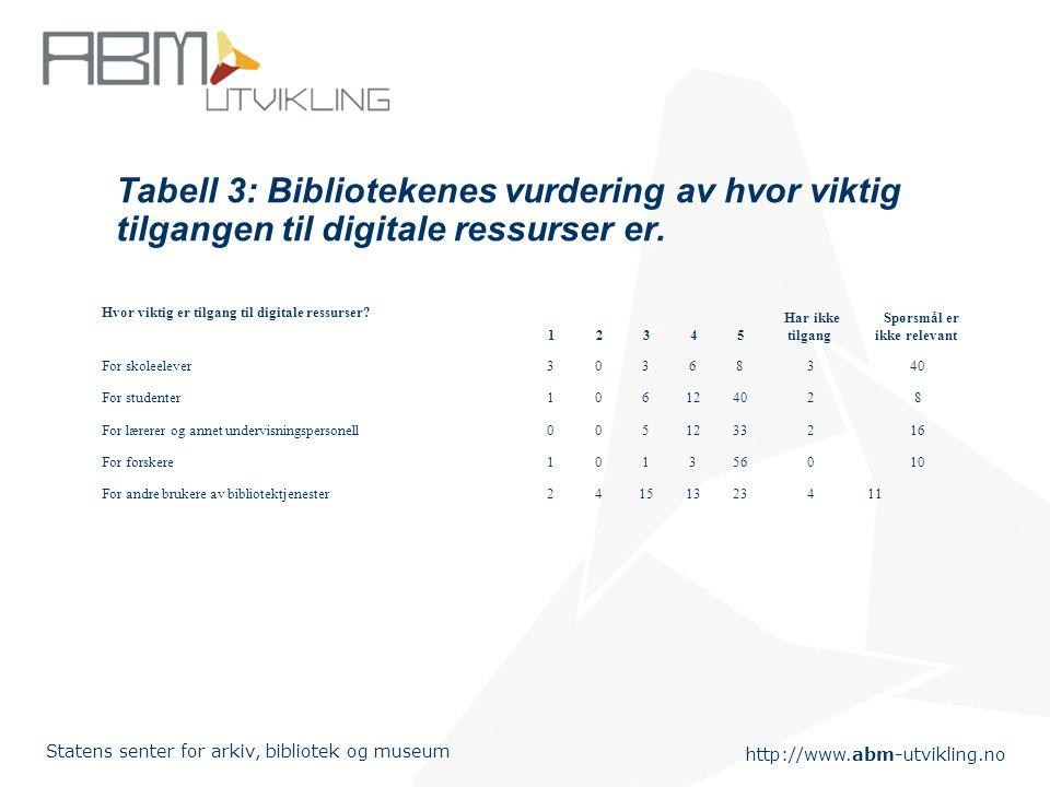 http://www.abm-utvikling.no Statens senter for arkiv, bibliotek og museum Tabell 3: Bibliotekenes vurdering av hvor viktig tilgangen til digitale ressurser er.