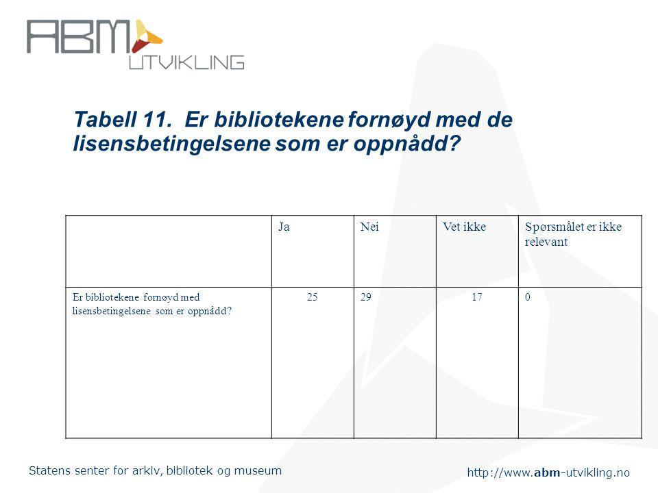 http://www.abm-utvikling.no Statens senter for arkiv, bibliotek og museum Tabell 11. Er bibliotekene fornøyd med de lisensbetingelsene som er oppnådd?