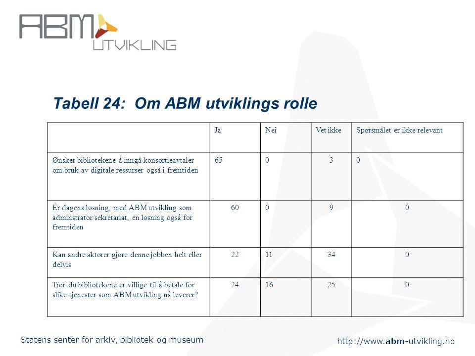 http://www.abm-utvikling.no Statens senter for arkiv, bibliotek og museum Tabell 24: Om ABM utviklings rolle JaNeiVet ikkeSpørsmålet er ikke relevant