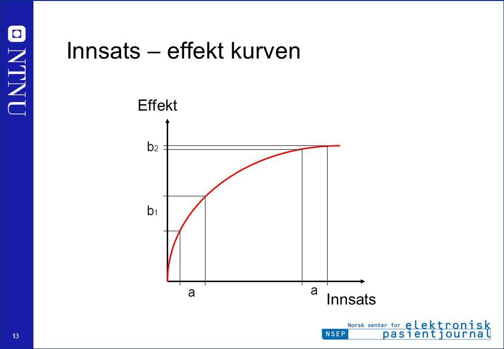13 a a b1b1 b2b2 Effekt Innsats Innsats – effekt kurven