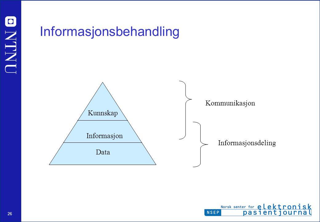 26 Informasjonsbehandling Kunnskap Informasjon Data Kommunikasjon Informasjonsdeling