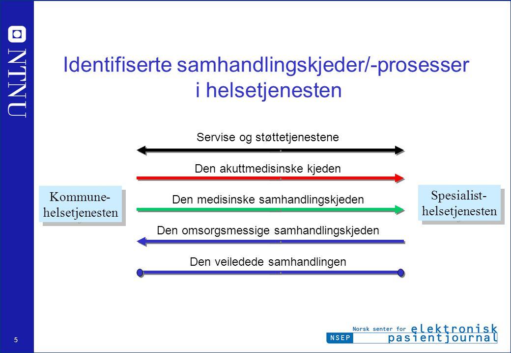5 Identifiserte samhandlingskjeder/-prosesser i helsetjenesten Servise og støttetjenestene Den akuttmedisinske kjeden Den medisinske samhandlingskjede