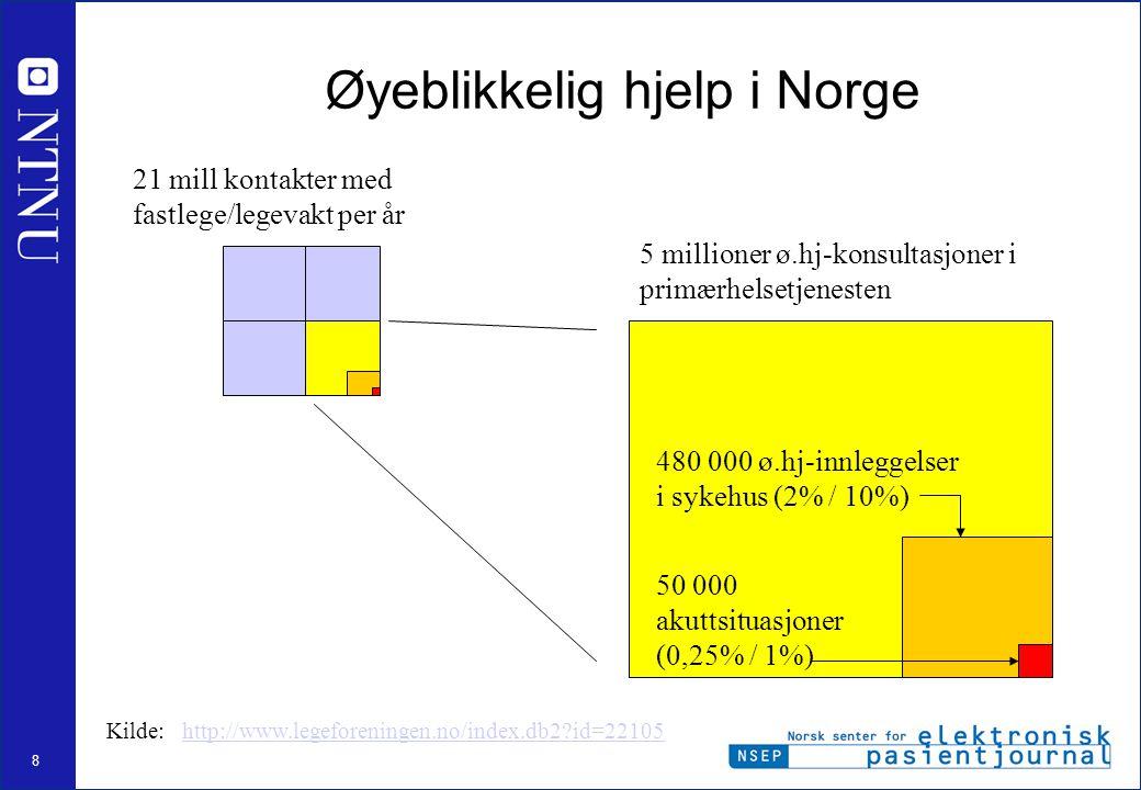 8 Øyeblikkelig hjelp i Norge 5 millioner ø.hj-konsultasjoner i primærhelsetjenesten 480 000 ø.hj-innleggelser i sykehus (2% / 10%) 50 000 akuttsituasjoner (0,25% / 1%) 21 mill kontakter med fastlege/legevakt per år Kilde: http://www.legeforeningen.no/index.db2?id=22105http://www.legeforeningen.no/index.db2?id=22105